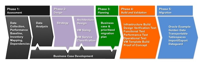 Planning to Migrate Oracle from Unix to Linux on vSphere | Long ...